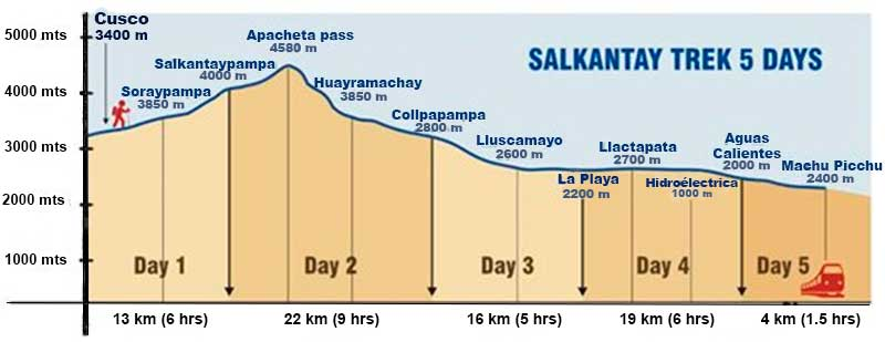 Distance and Altitude - Salkantay Trek to Machu Picchu
