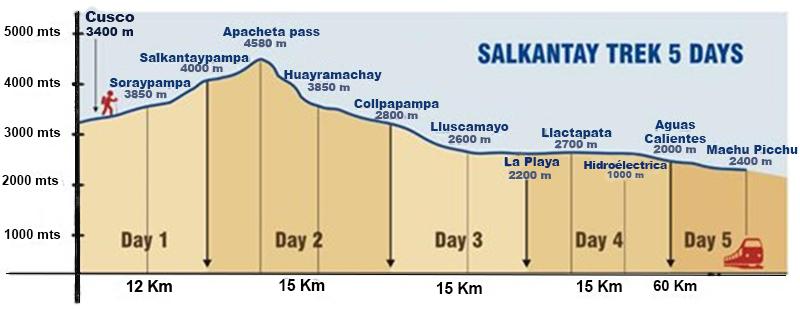 Salkantay Trek Altitude - Altitude elevation